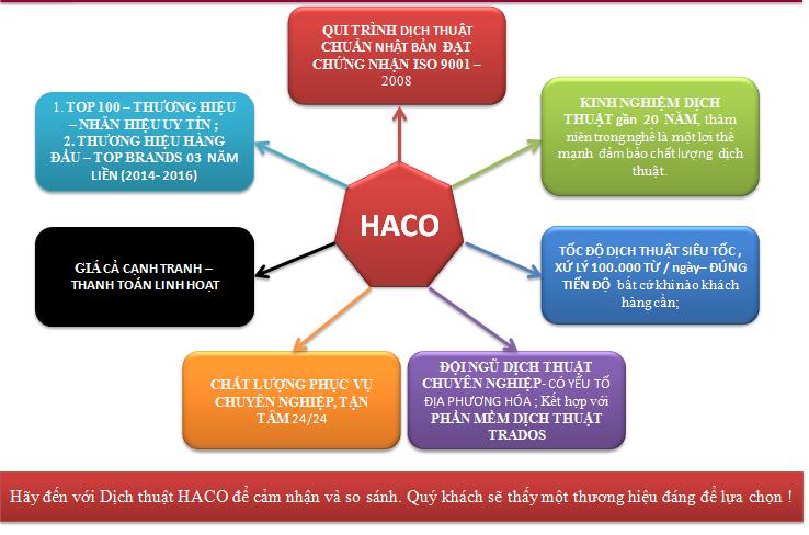 Lý do chọn dịch thuật HACO