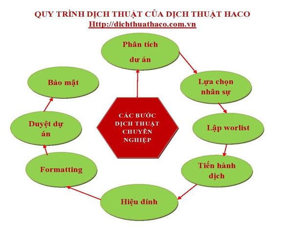Quy trình dịch thuật tại HACO